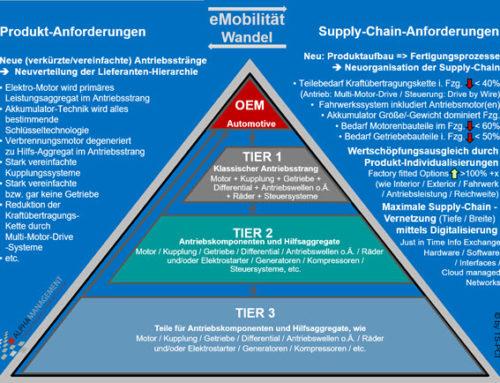 Elektromobilität – Neue Schwerpunkte bei Zuliefererindustrie und Anlagenbauern